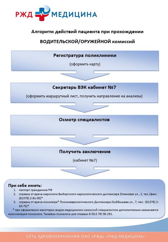 Водительская медкомиссия Железнодорожный без справок из диспансеров